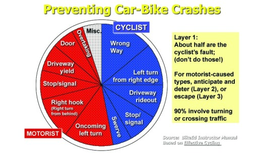 Adult urban car-bike crash causes and avoidance