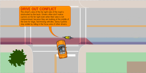 Drive-out conflict due to screening by turning motorist and/or vegetation.