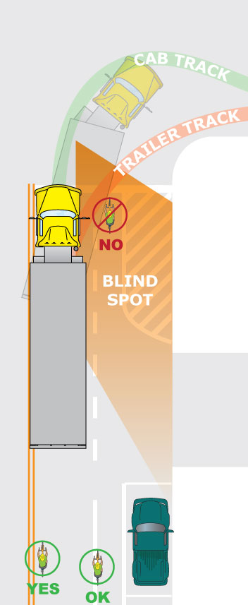 Tractor-trailer and bicyclist positioning at major intersection