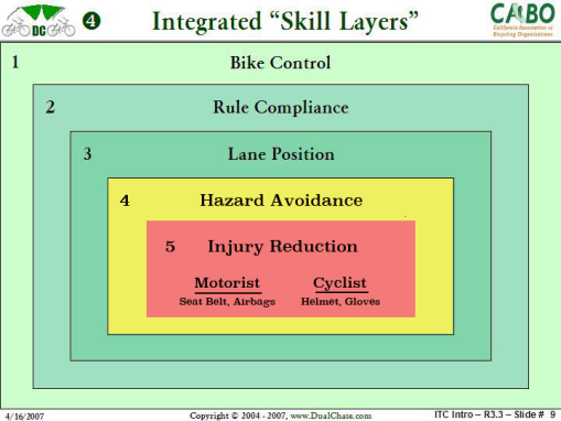 Skill Layers 5b
